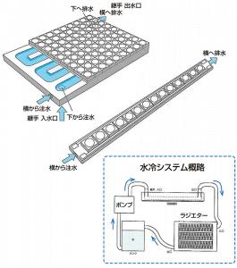 水冷式流路回路基板