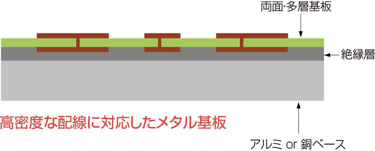 多層積層メタル基板
