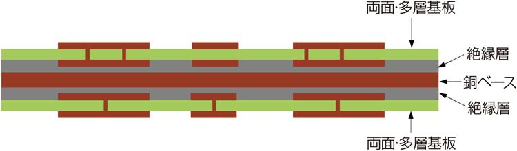 両面スルーホールメタル基板2